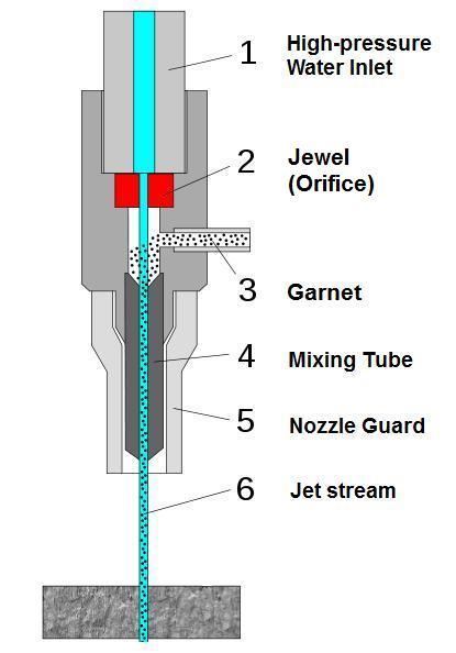 Nozzle components multicam canadamulticam canada